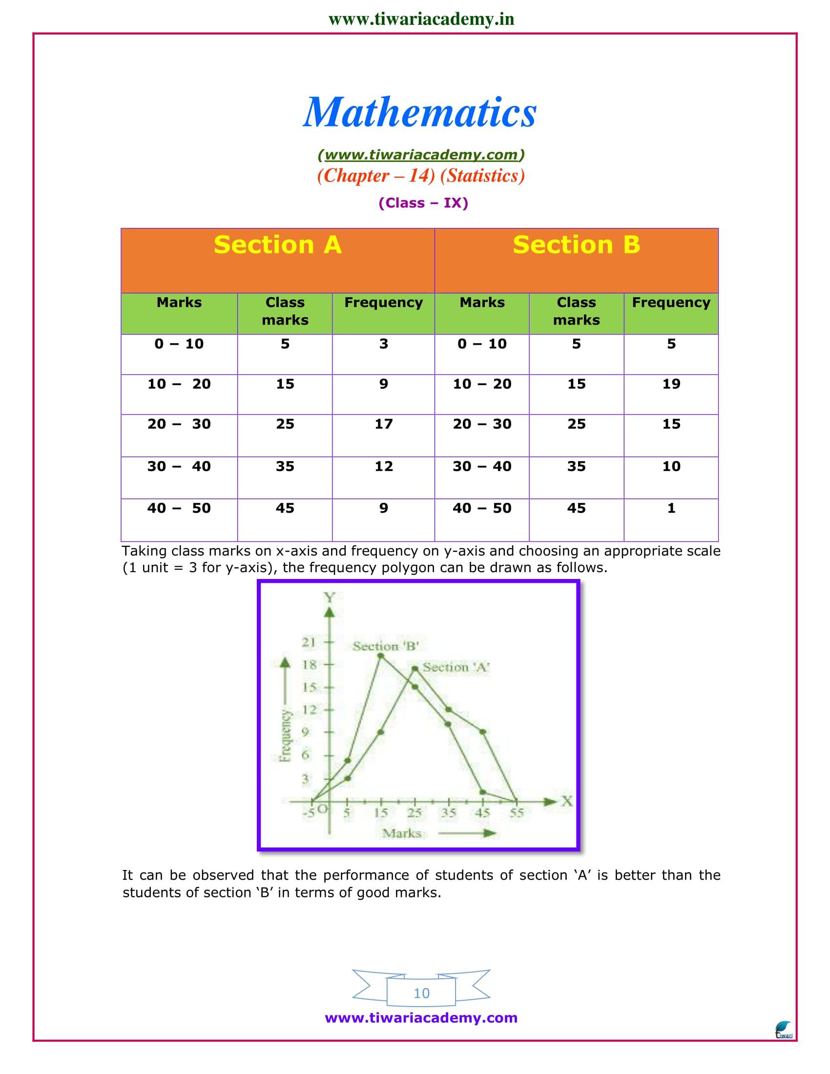 class 9 maths exercise 14.3 ncert sols